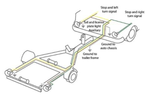 trailer tips