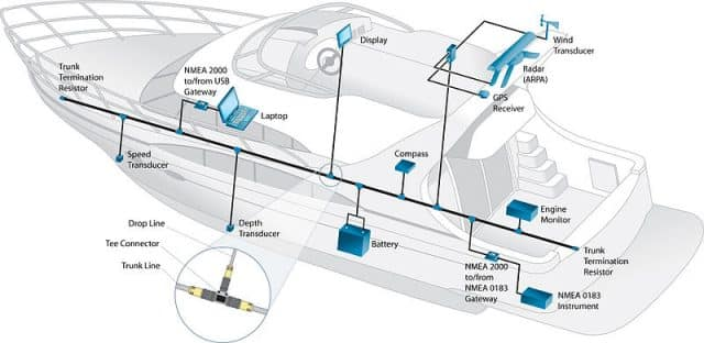 digital switching
