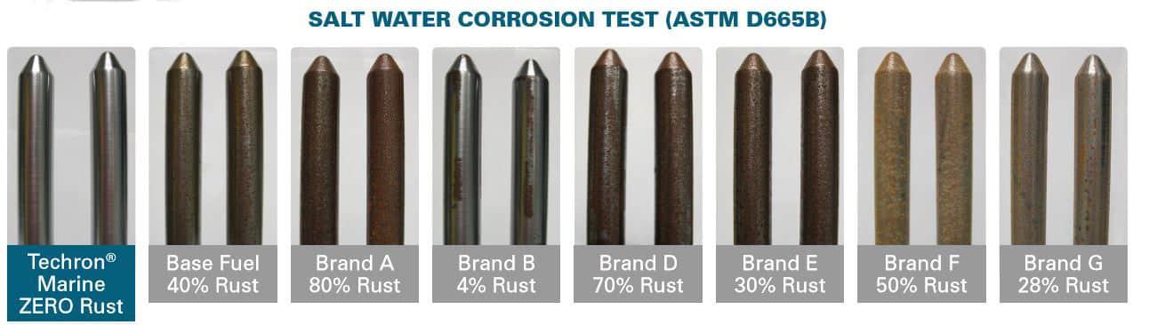 Techron corrosion test
